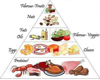 What To Eat On A Ketogenic Diet?